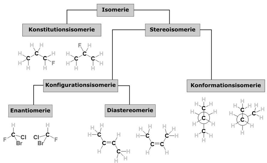 Isomerie Übersicht