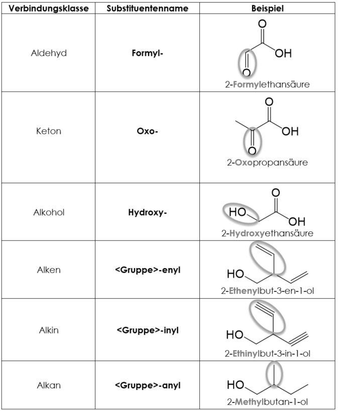 nomenklatur subistuenten benennen Beispiele
