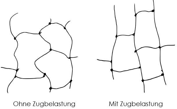 Elastomere Darstellung