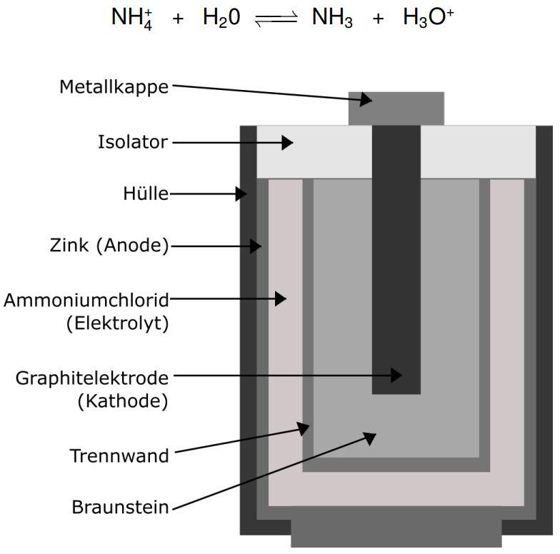 Aufbau eines Leclanaché-Elements