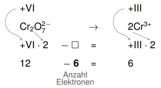 Ausgleich der Oxidationszahl durch Elektronen