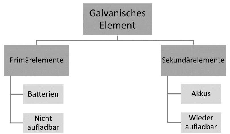 Batterien und Akkus Galvanische Elememente Darstellung