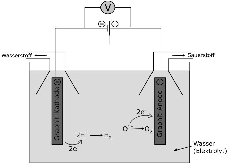 Elektrolyse Versuchsaufbau