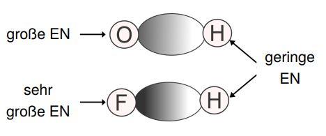 Elektronegativität & Anziehungskraft
