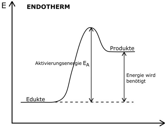 Endotherme Reaktion