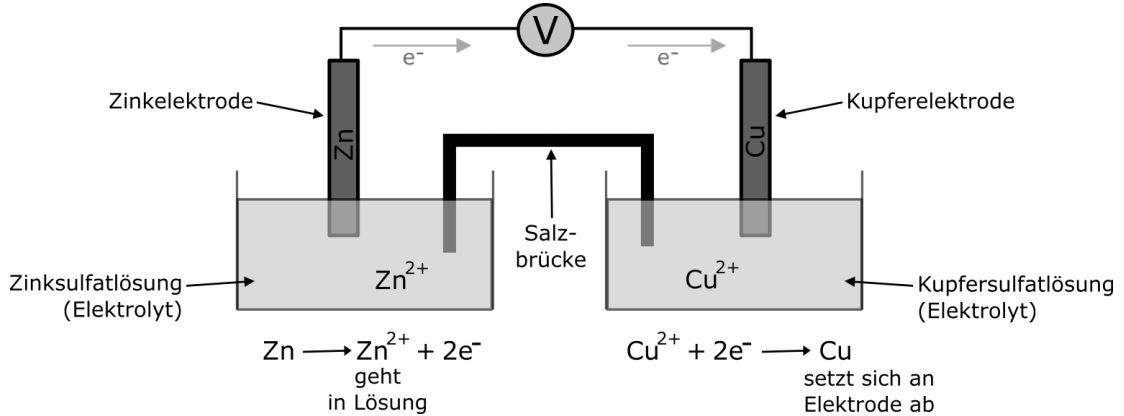 Galvanische Elemente erklärt
