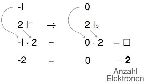 Ionen Oxidationszahl bestimmen Schritt 3