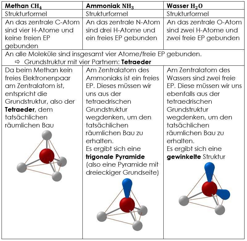 Räumlicher Bau von Molekülen Übersicht