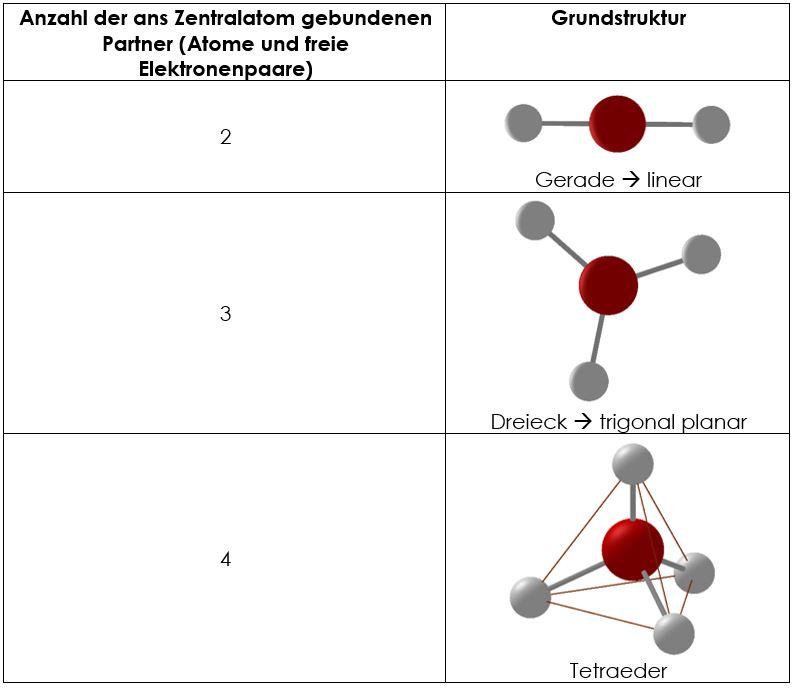 Räumlicher Bau von Molekülen