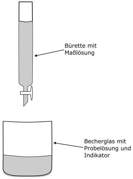 Titration bildliche Darstellung