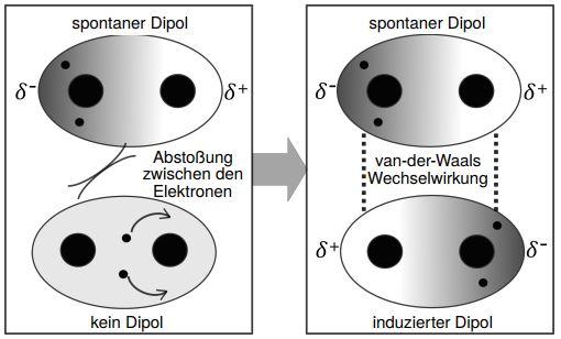Van-der-waals-Wechselwirkung