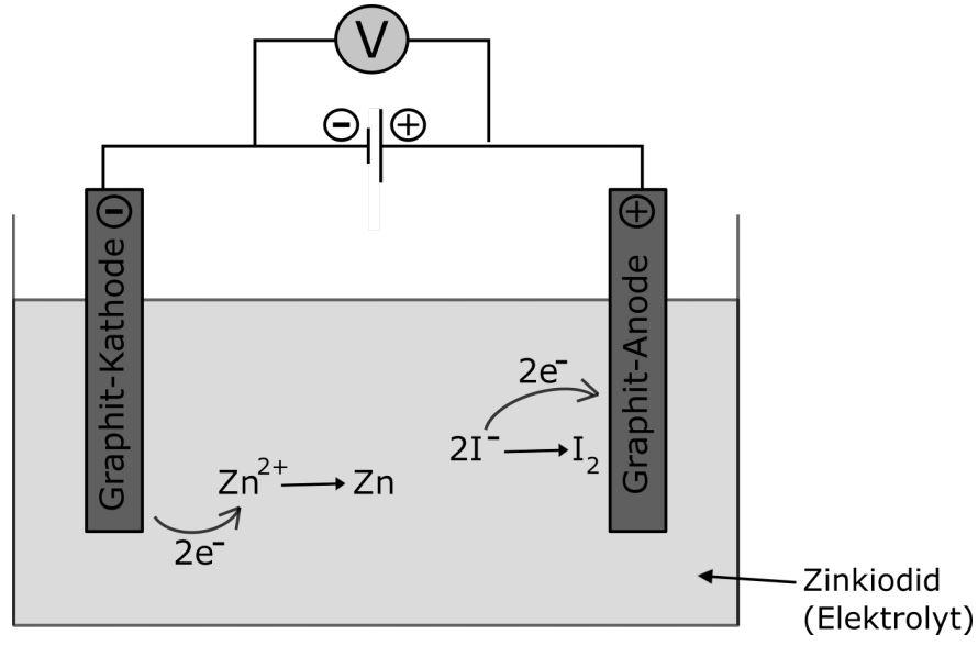 Versuchsaufbau der Elektrolyse von Zinkiodid