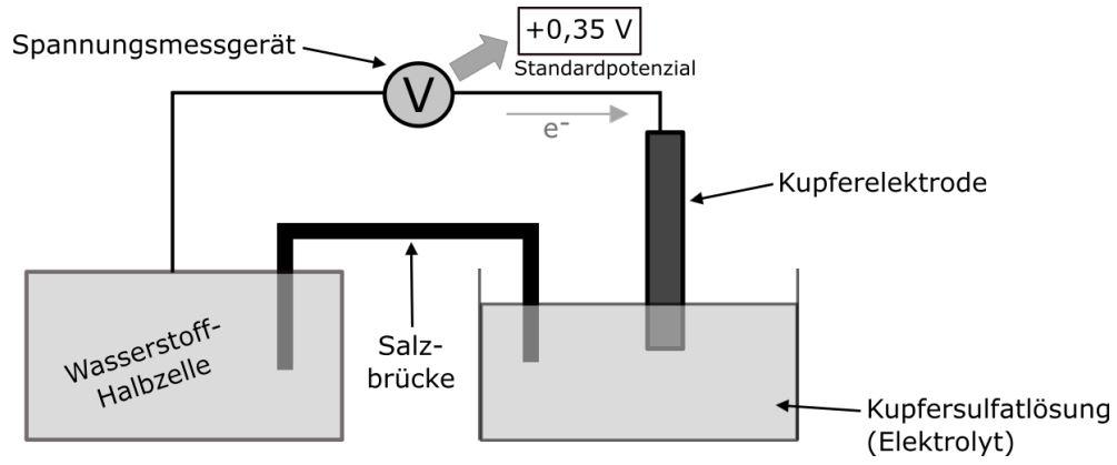 Versuchsaufbau zur Ermittlung des Standardpotenzials von Kupfer
