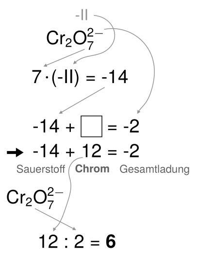 Weitere Bestimmung der Oxidationszahl