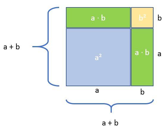 1. Binomische Formel grafische Herleitung