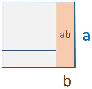 2. Binomische Formel grafische Herleitung Schritt 2