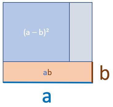 2. Binomische Formel grafische Herleitung Schritt 3