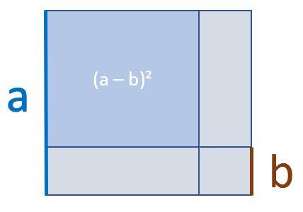 2. Binomische Formel grafische Herleitung