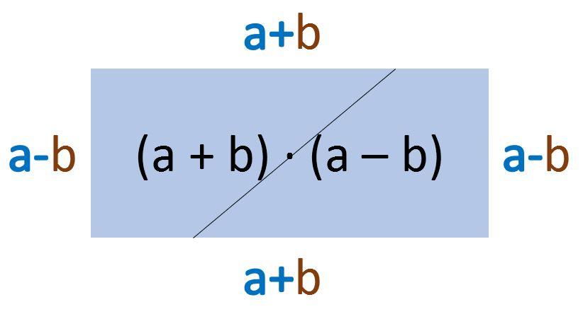 3. Binomische Formel grafische Herleitung