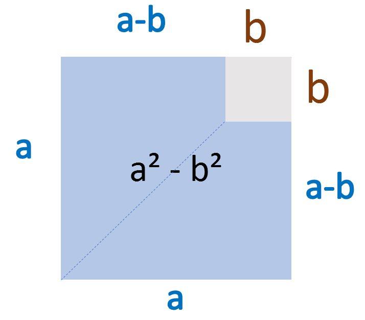 3. Binomische Formel grafische Herleitung Schritt 2