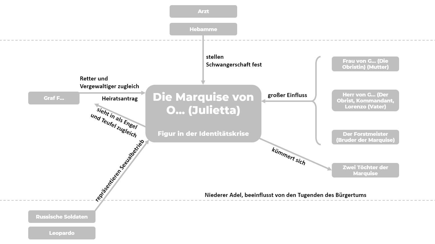Personenkonstellation Die Marquise von O...