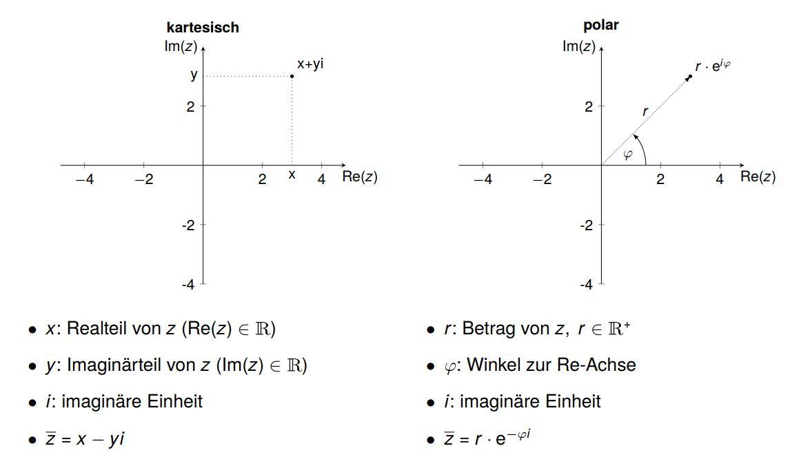 Darstellungsformen komplexer Zahlen