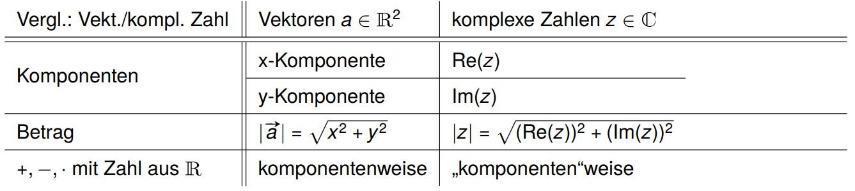 Komplexe Zahlen Rechenregeln