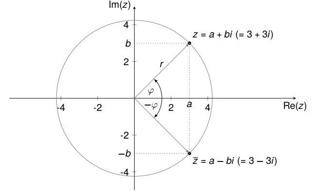 Komplexe Zahlenebene