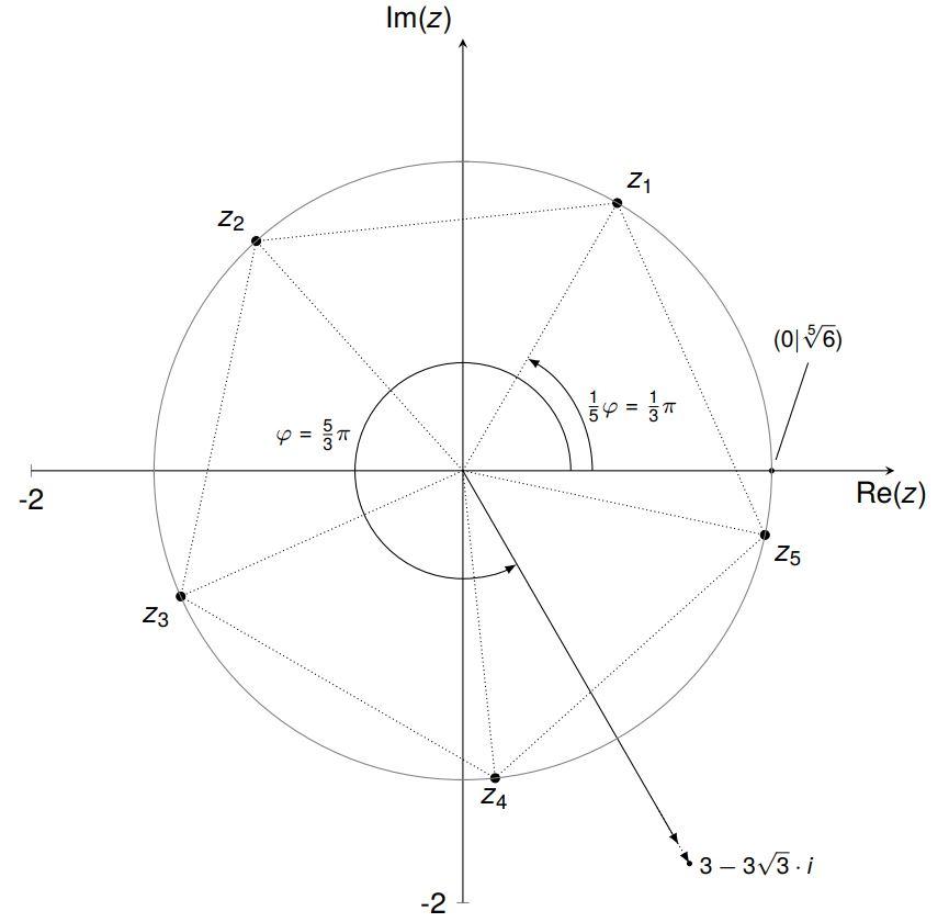 Lösung in komplexer Zahlenebene