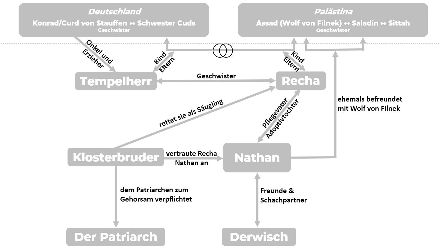 Nathan der Weise Personenkonstellation