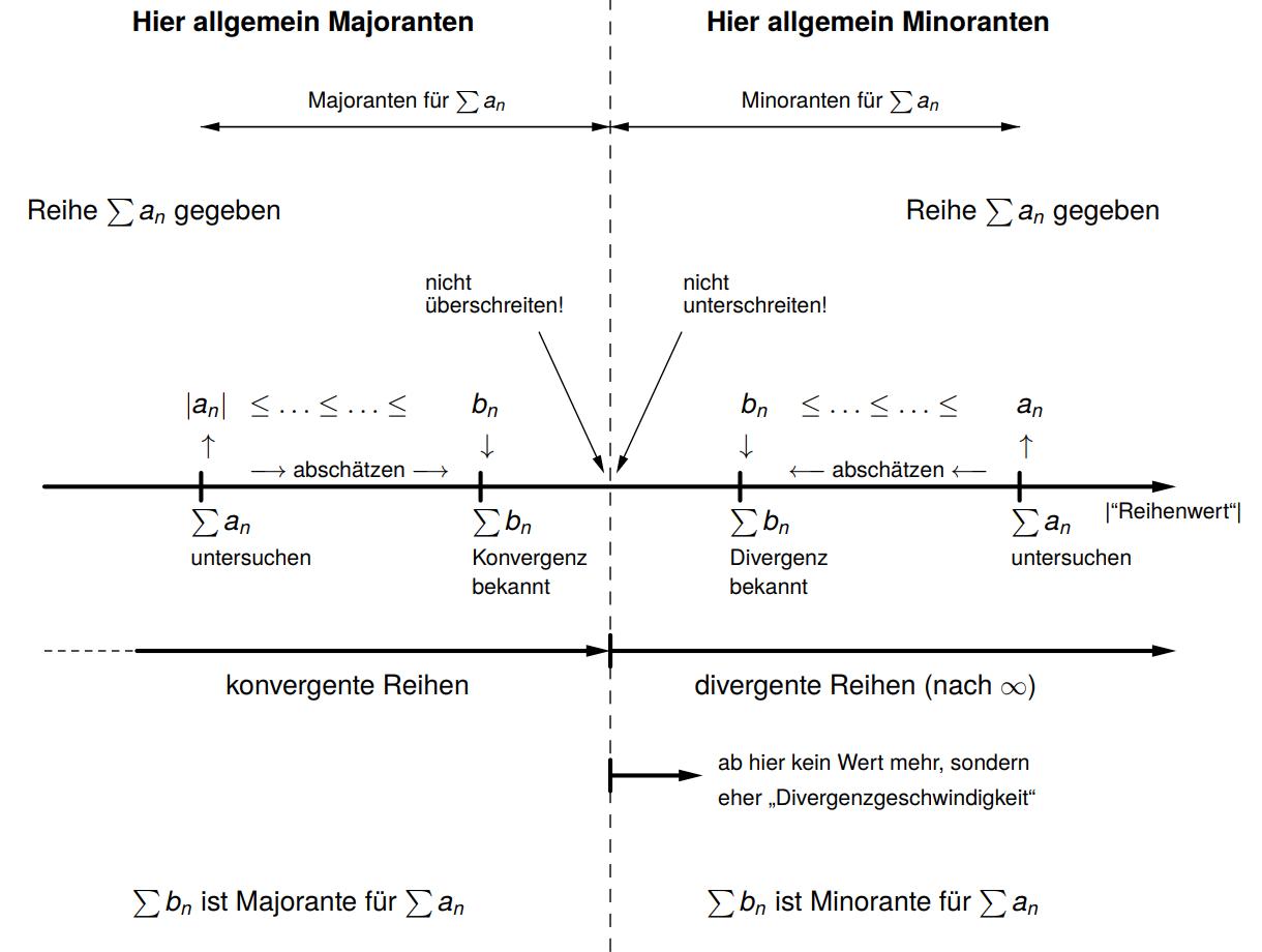 Visualisierung Majoranten- Minorantenkriterium