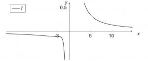 Umkehrfunktion Beispiel