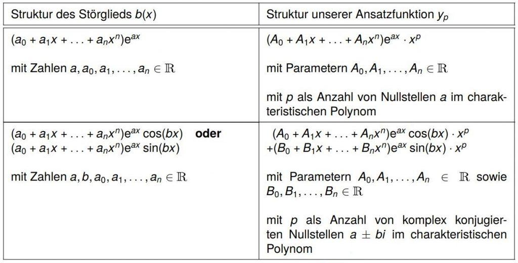 Allgemeine Ansatztabelle Differentialgleichungen