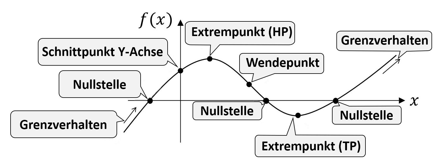 Funktionsanalyse Funktionsuntersuchung Kurvendiskussion 8 1