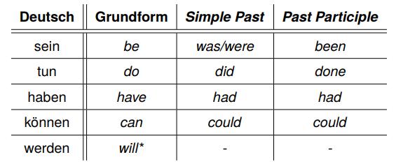 Verben im Englischen